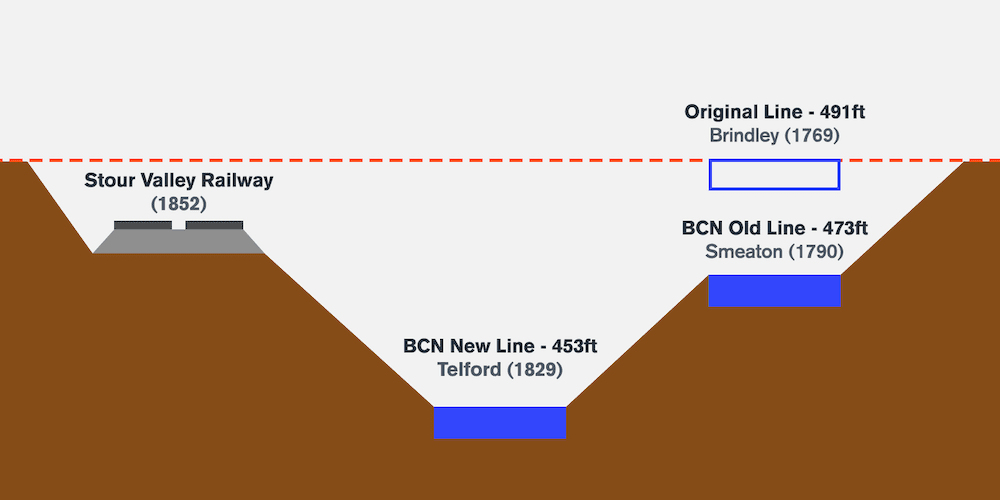Diagram detailing the different canal levels at Galton Valley